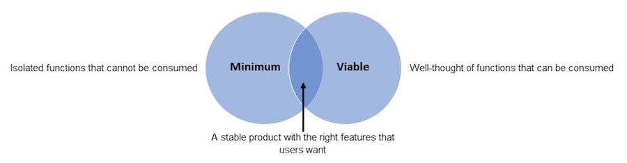 Figure 2: Bringing 'minimum' and 'viable' features together