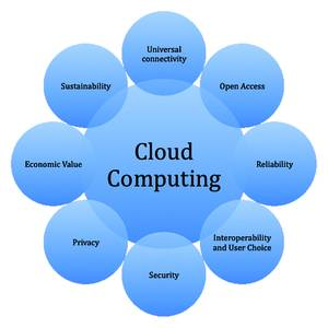 cloud computing and its role in This definition explains the meaning of cloud computing and its three main models: public, private and hybrid cloud.